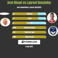 Axel Disasi vs Laurent Koscielny h2h player stats