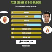 Axel Disasi vs Leo Dubois h2h player stats