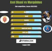 Axel Disasi vs Marquinhos h2h player stats