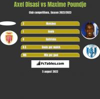 Axel Disasi vs Maxime Poundje h2h player stats