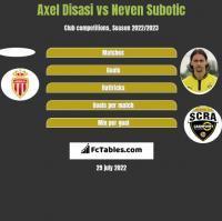 Axel Disasi vs Neven Subotic h2h player stats