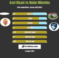 Axel Disasi vs Nolan Mbemba h2h player stats
