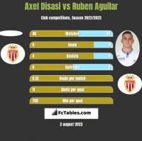Axel Disasi vs Ruben Aguilar h2h player stats