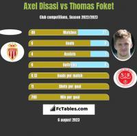 Axel Disasi vs Thomas Foket h2h player stats