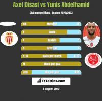 Axel Disasi vs Yunis Abdelhamid h2h player stats