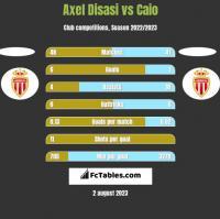Axel Disasi vs Caio h2h player stats