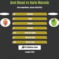 Axel Disasi vs Dario Maresic h2h player stats