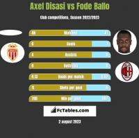 Axel Disasi vs Fode Ballo h2h player stats