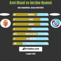 Axel Disasi vs Gerzino Nyamsi h2h player stats