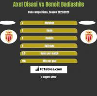 Axel Disasi vs Benoit Badiashile h2h player stats
