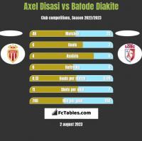 Axel Disasi vs Bafode Diakite h2h player stats
