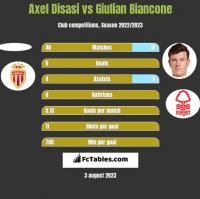 Axel Disasi vs Giulian Biancone h2h player stats