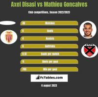 Axel Disasi vs Mathieu Goncalves h2h player stats