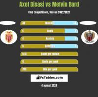 Axel Disasi vs Melvin Bard h2h player stats