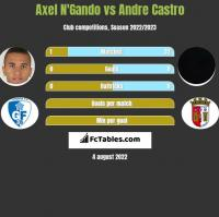 Axel N'Gando vs Andre Castro h2h player stats