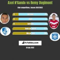 Axel N'Gando vs Remy Dugimont h2h player stats