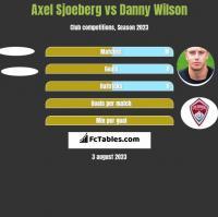 Axel Sjoeberg vs Danny Wilson h2h player stats