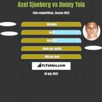 Axel Sjoeberg vs Donny Toia h2h player stats