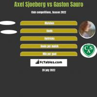 Axel Sjoeberg vs Gaston Sauro h2h player stats