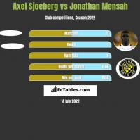 Axel Sjoeberg vs Jonathan Mensah h2h player stats