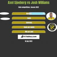 Axel Sjoeberg vs Josh Williams h2h player stats