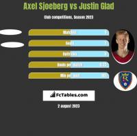 Axel Sjoeberg vs Justin Glad h2h player stats