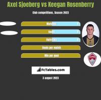 Axel Sjoeberg vs Keegan Rosenberry h2h player stats