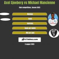 Axel Sjoeberg vs Michael Mancienne h2h player stats