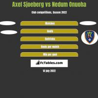 Axel Sjoeberg vs Nedum Onuoha h2h player stats