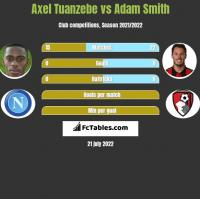Axel Tuanzebe vs Adam Smith h2h player stats