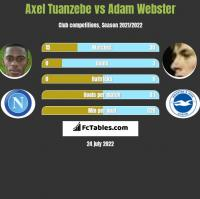 Axel Tuanzebe vs Adam Webster h2h player stats