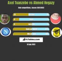 Axel Tuanzebe vs Ahmed Hegazy h2h player stats