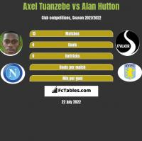 Axel Tuanzebe vs Alan Hutton h2h player stats