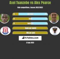 Axel Tuanzebe vs Alex Pearce h2h player stats