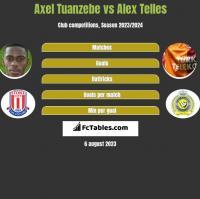 Axel Tuanzebe vs Alex Telles h2h player stats