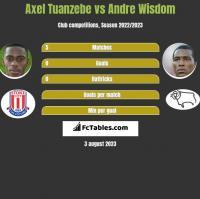 Axel Tuanzebe vs Andre Wisdom h2h player stats