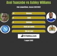 Axel Tuanzebe vs Ashley Williams h2h player stats