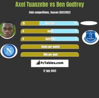 Axel Tuanzebe vs Ben Godfrey h2h player stats