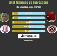 Axel Tuanzebe vs Ben Osborn h2h player stats