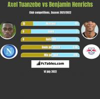 Axel Tuanzebe vs Benjamin Henrichs h2h player stats
