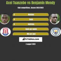 Axel Tuanzebe vs Benjamin Mendy h2h player stats