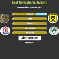 Axel Tuanzebe vs Bernard h2h player stats