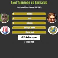Axel Tuanzebe vs Bernardo h2h player stats