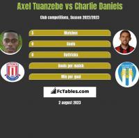 Axel Tuanzebe vs Charlie Daniels h2h player stats