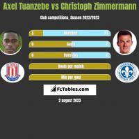 Axel Tuanzebe vs Christoph Zimmermann h2h player stats
