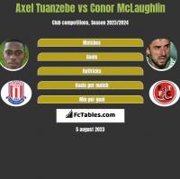 Axel Tuanzebe vs Conor McLaughlin h2h player stats