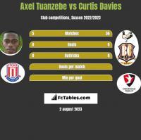 Axel Tuanzebe vs Curtis Davies h2h player stats
