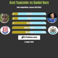 Axel Tuanzebe vs Daniel Burn h2h player stats