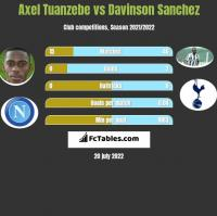 Axel Tuanzebe vs Davinson Sanchez h2h player stats