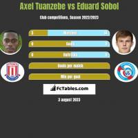 Axel Tuanzebe vs Eduard Sobol h2h player stats